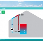 Sorel Überwachung Thermie Anlage